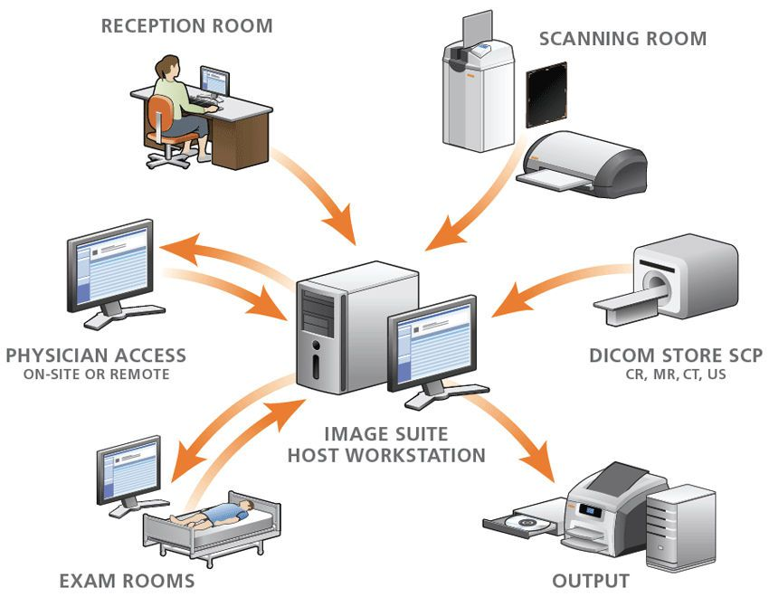 Acquisition software / sharing / viewing / for archiving CARESTREAM Image Suite Carestream