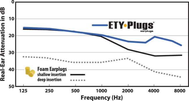 ETY-Plugs Compared to Foam plugs Noise Reduction Chart