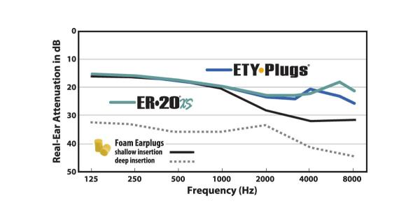 er20xs vs standard foam earplugs