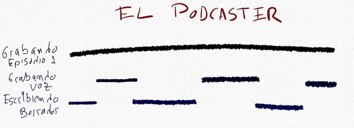 Proceso del podcaster