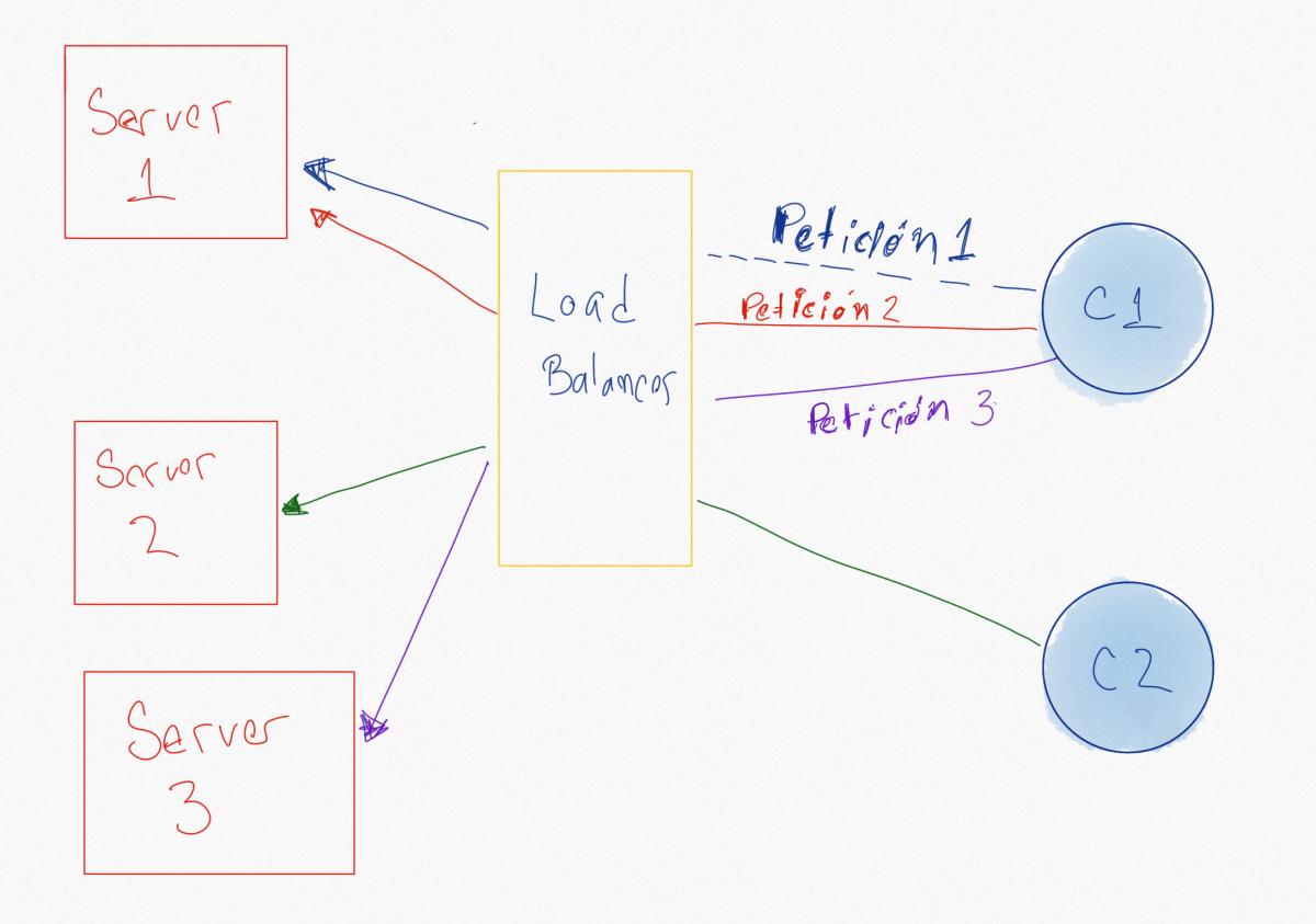Diagrama de replicación de servidores