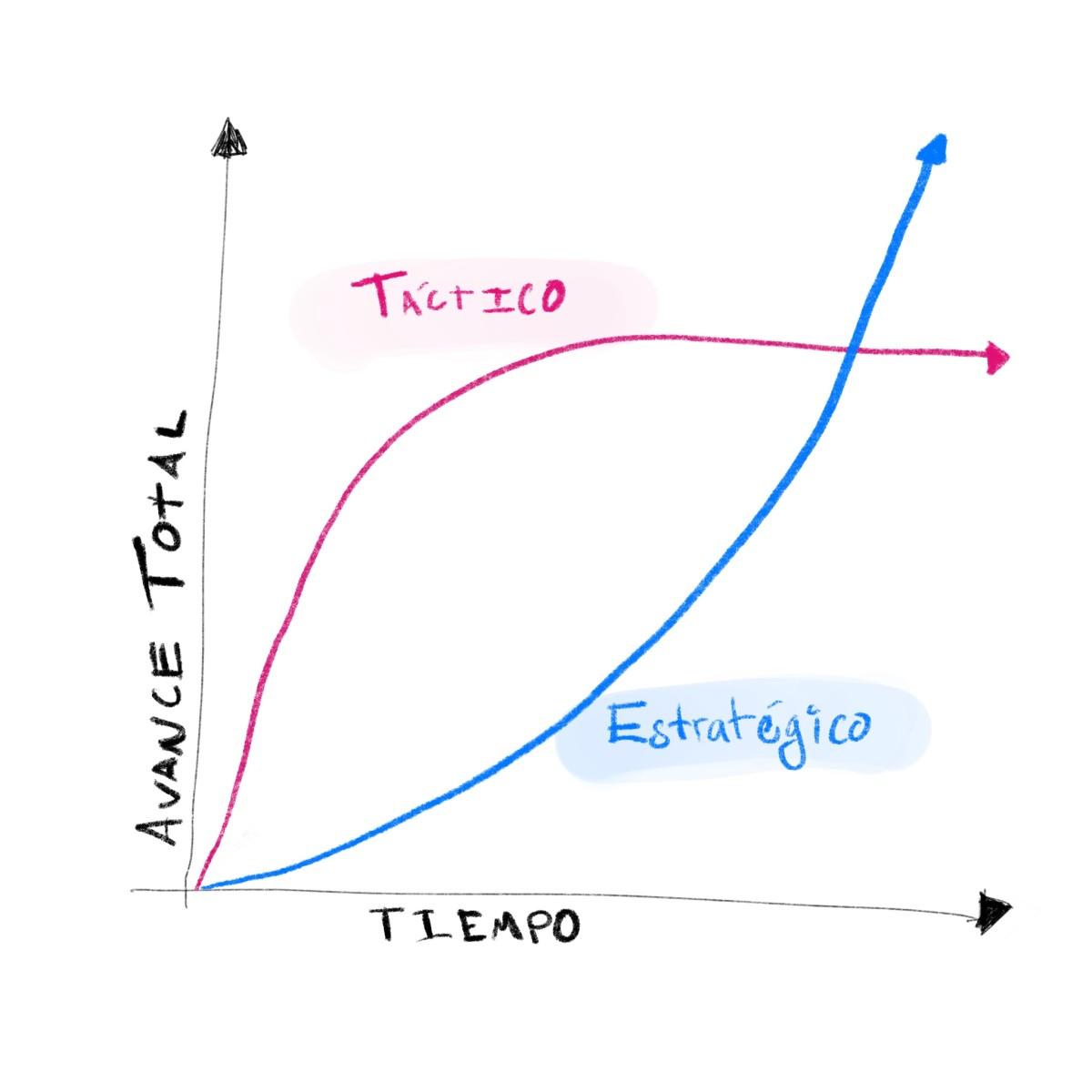 Comparación desarrollo táctico vs estratégico