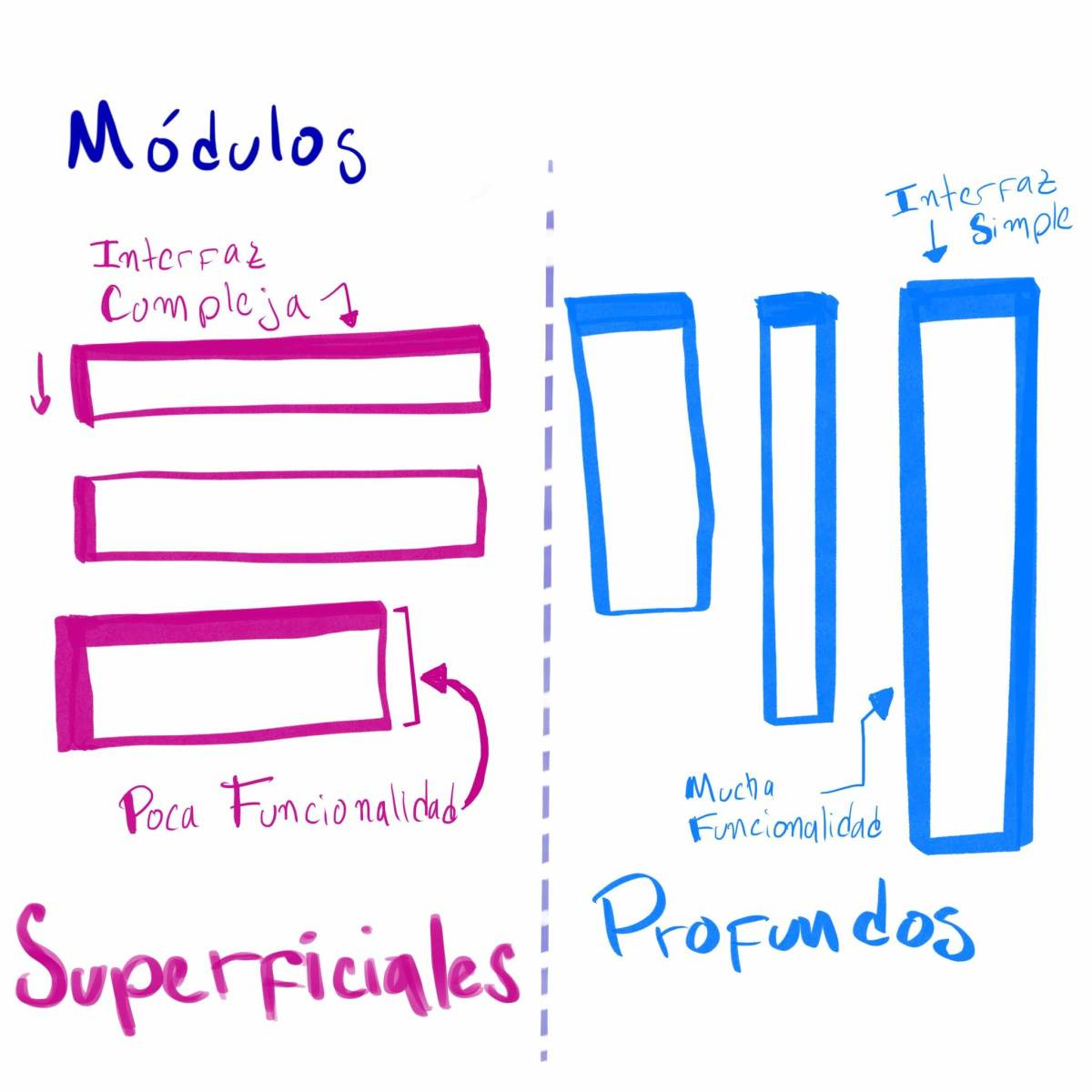 Módulos profundos vs superficiales