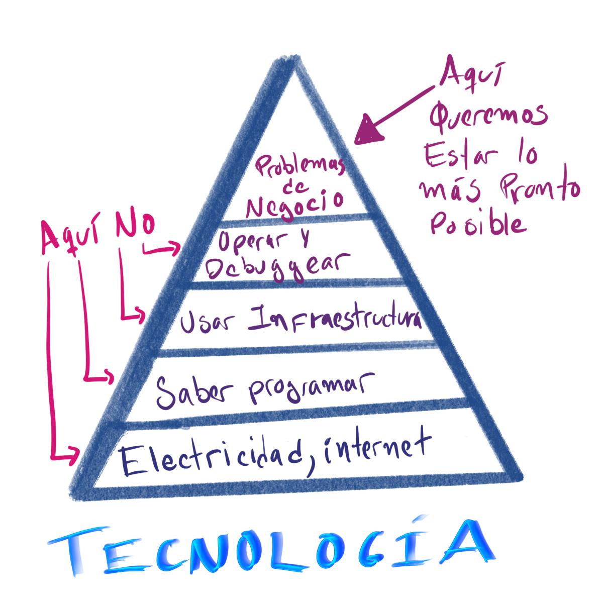 Pirámide de necesidades Tenológicas