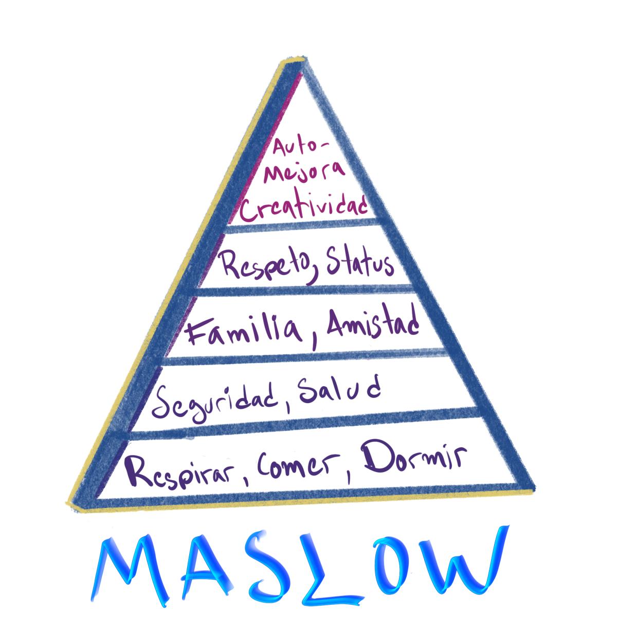 Pirmámide de Maslow