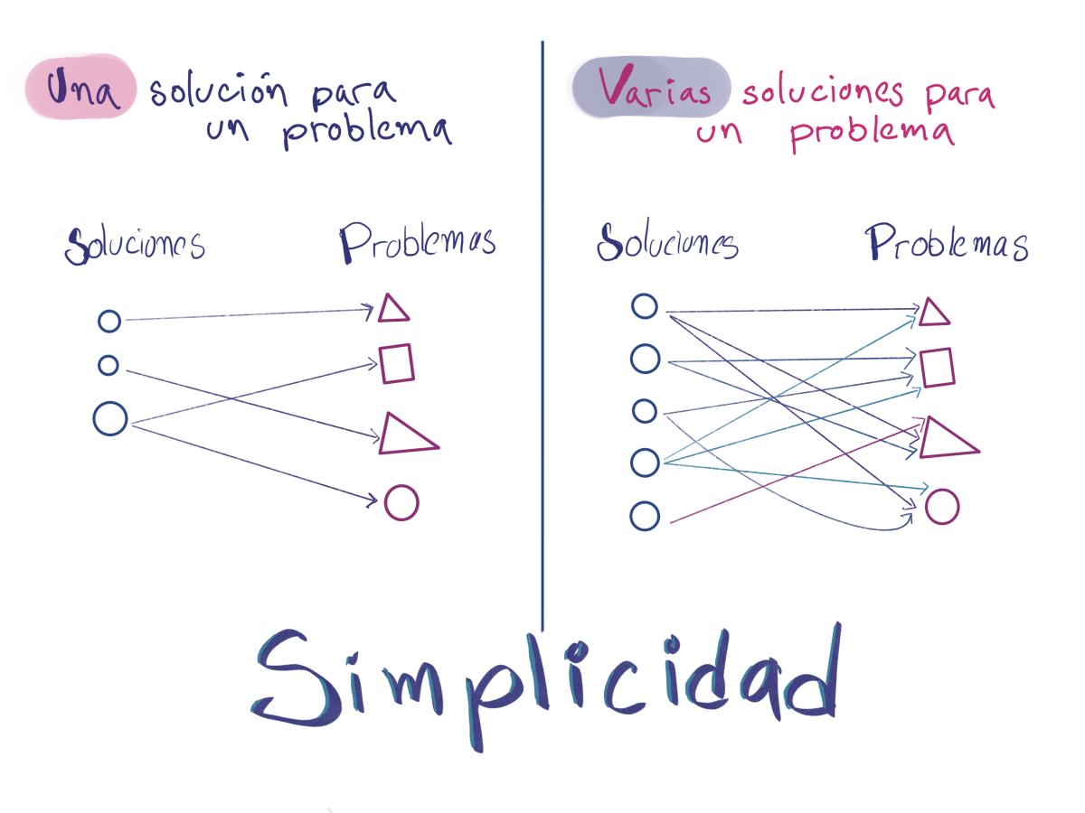 Comparación entre un sistema simple y uno complejo
