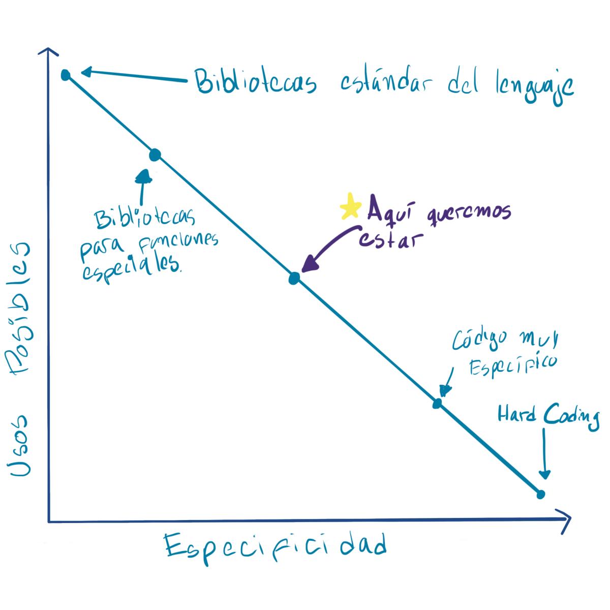 Gráfica del continuo de especificidad