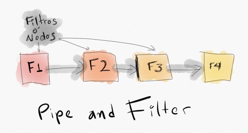 Ilustración de pipe and filter