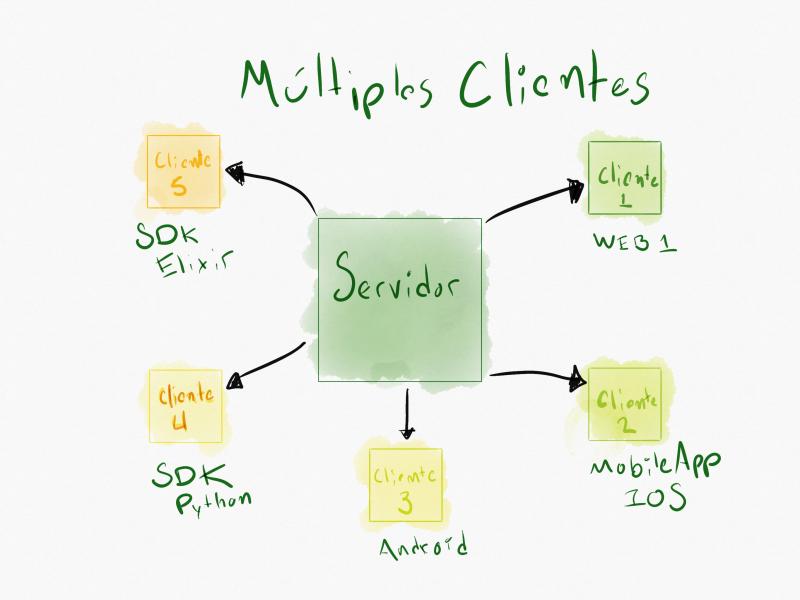 Ilustración de cliente-servidor multi-cliente
