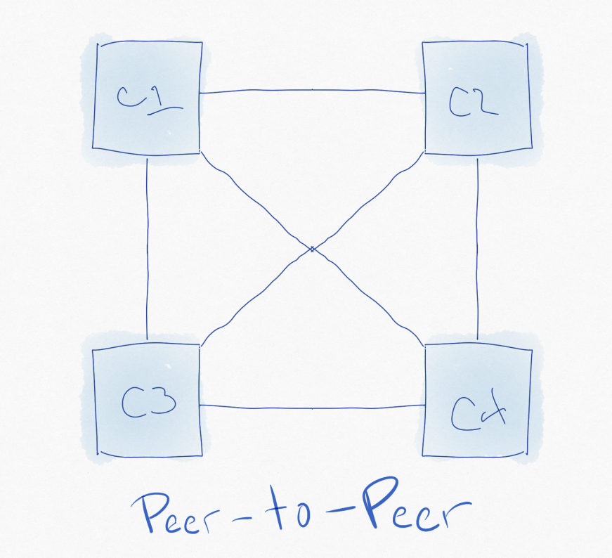 Ejemplo de red peer to peer
