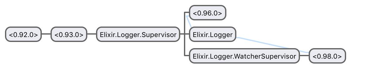 Visualizador de procesos de Erlang