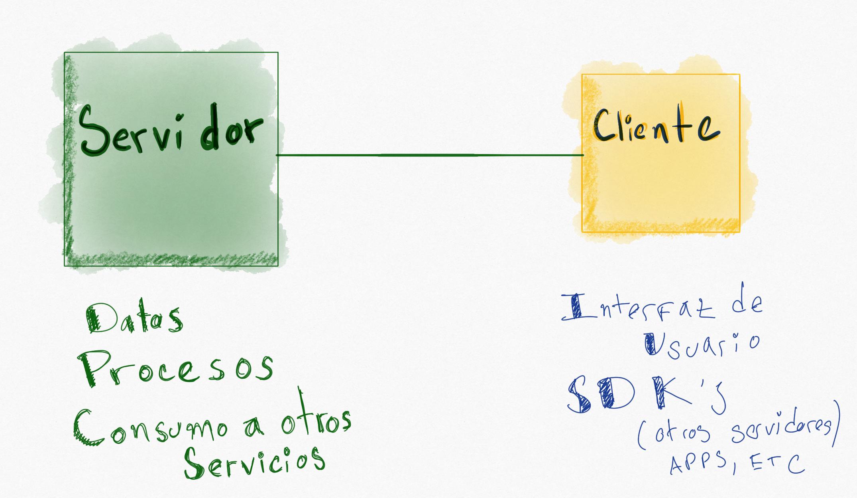 Esquema cliente-servidor