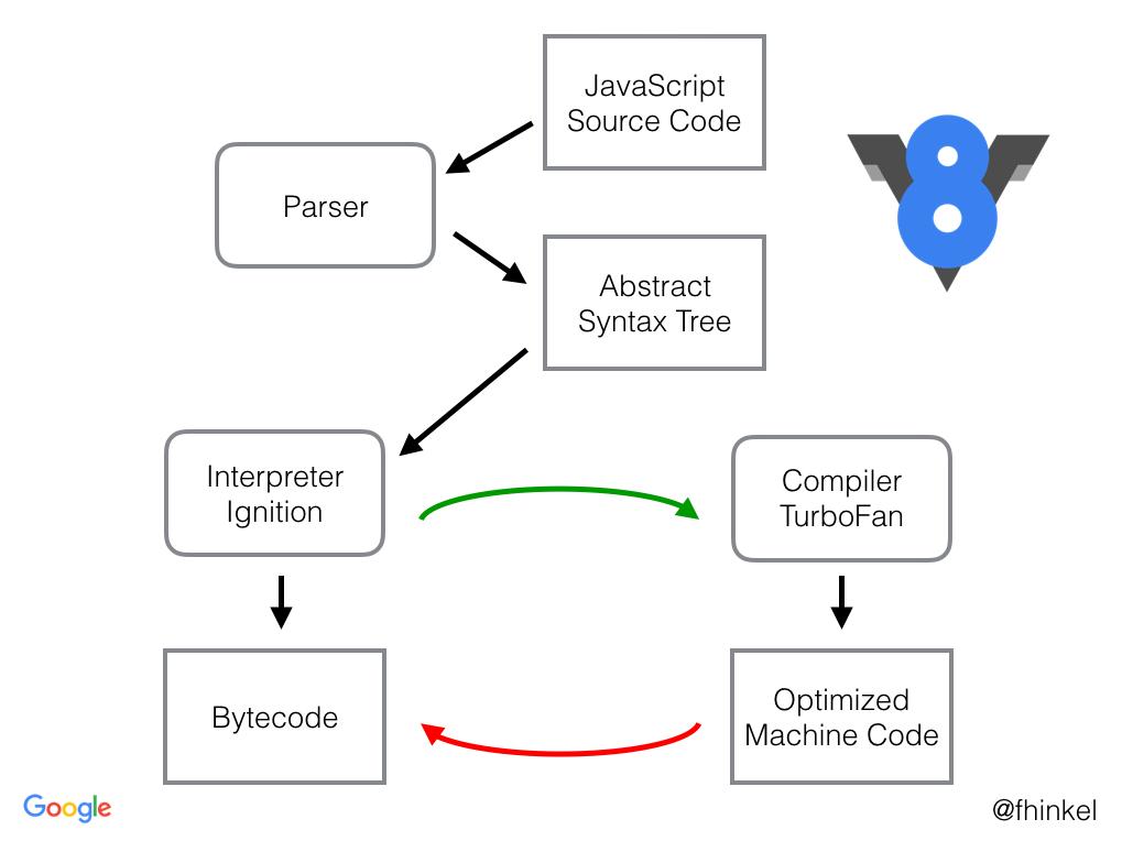 Ejecución de un script de JavaScript