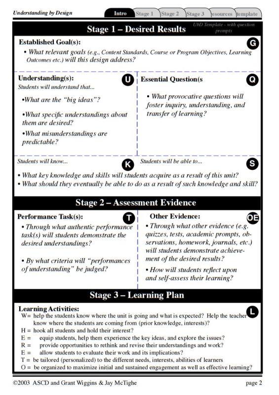 Backward Design Process | Ted-Ed