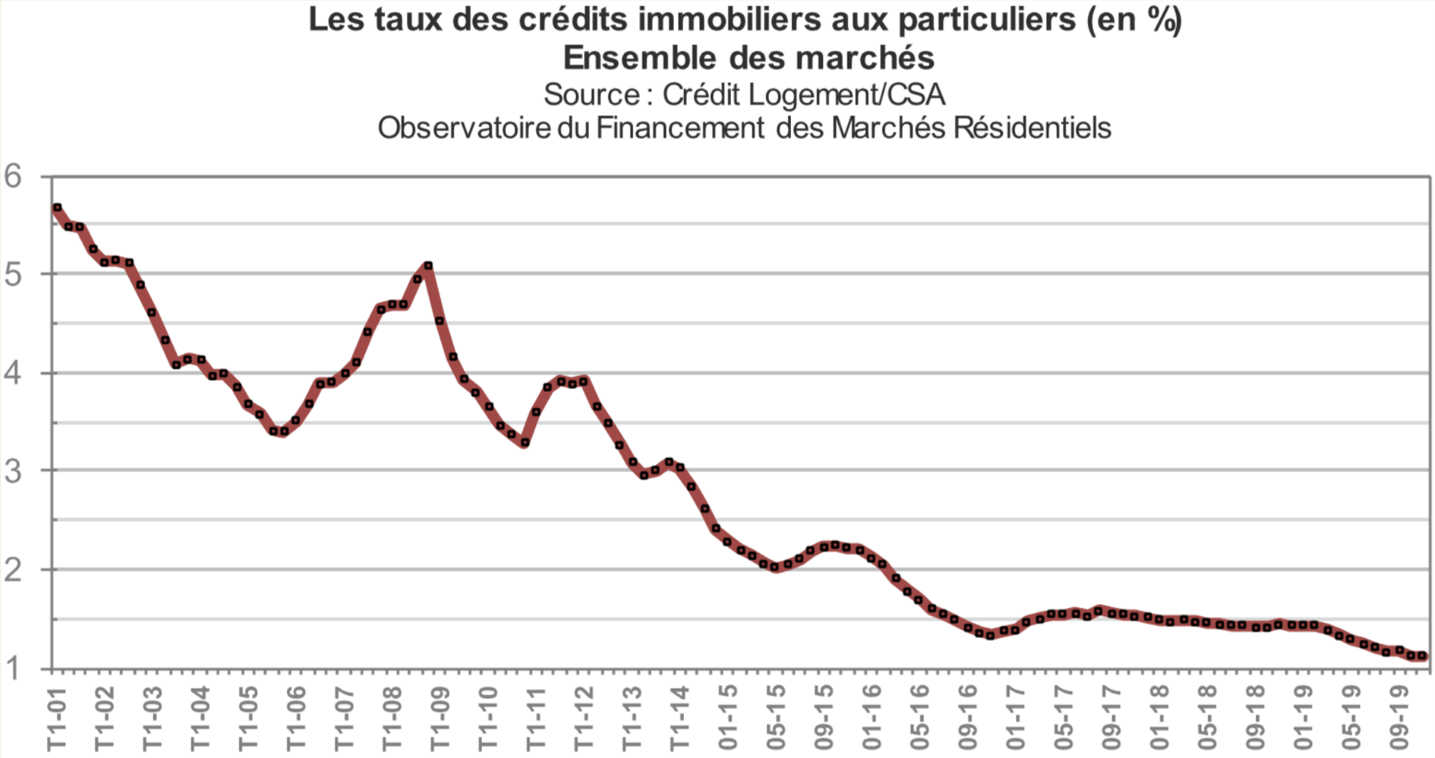 Baisse des taux immobilier