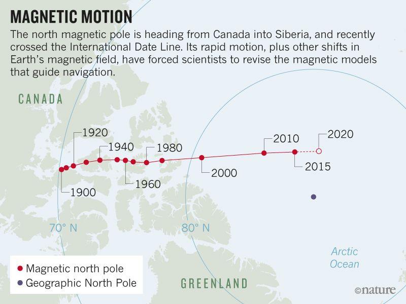 magnetic pole shift