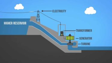 Water Energy - Hydropower