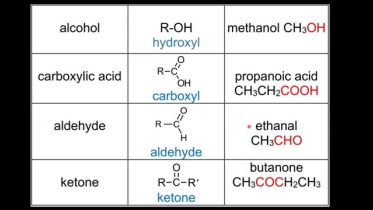 Chemistry - Functional Groups