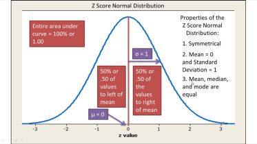 Statistics - Normal Distribution and Z Scores