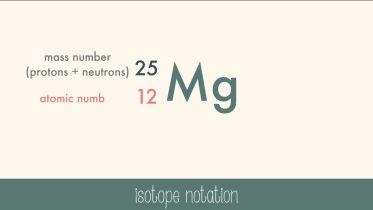 Atom - Atomic Nucleus