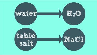 Chemistry - Symbols and Formulas