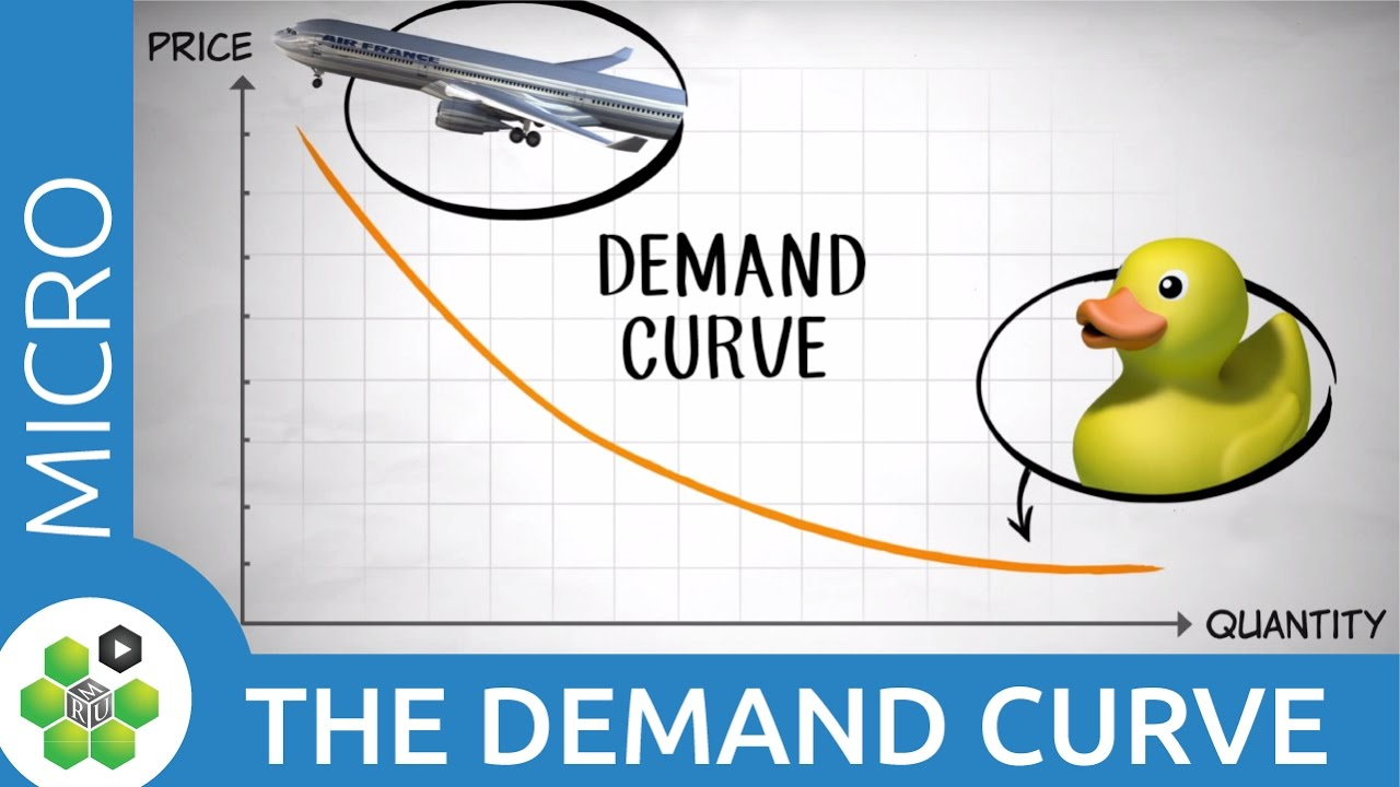 Demand Curve