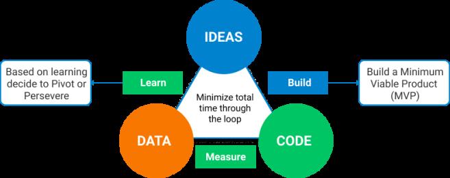 Lean Startup Movement