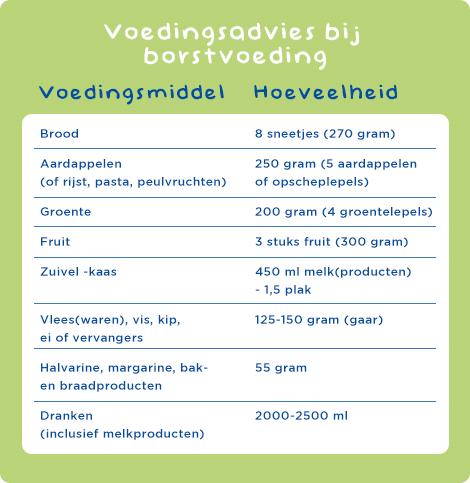 Voedingsadvies bij borstvoeding