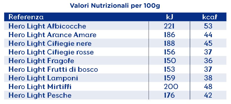 Valori nutrizionali delle marmellate e confetture hero