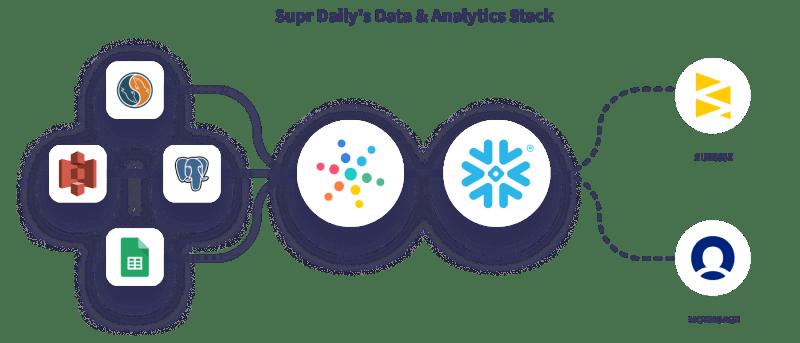 Hevo Supr Daily's Data Stack