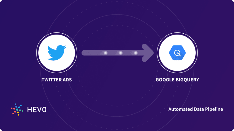 Twitter Ads to BigQuery - Blog Cover Image