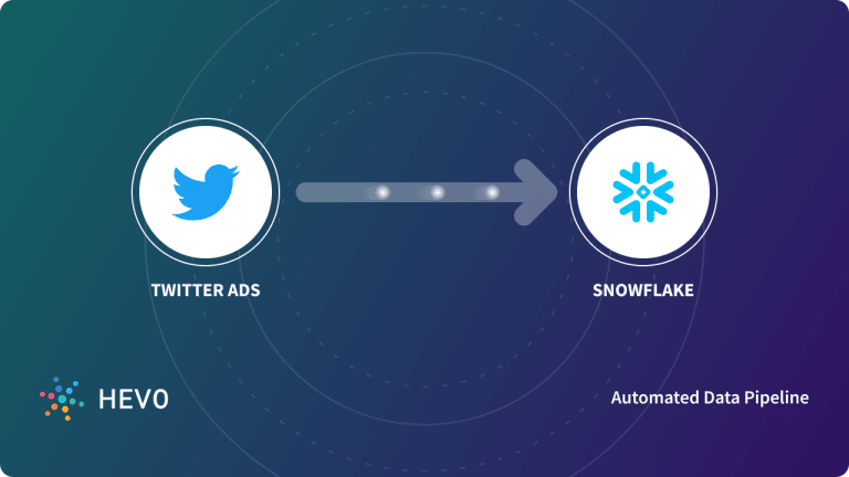 Twitter Ads to Snowflake