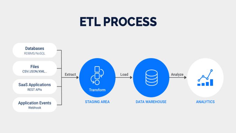 Oracle ETL tools