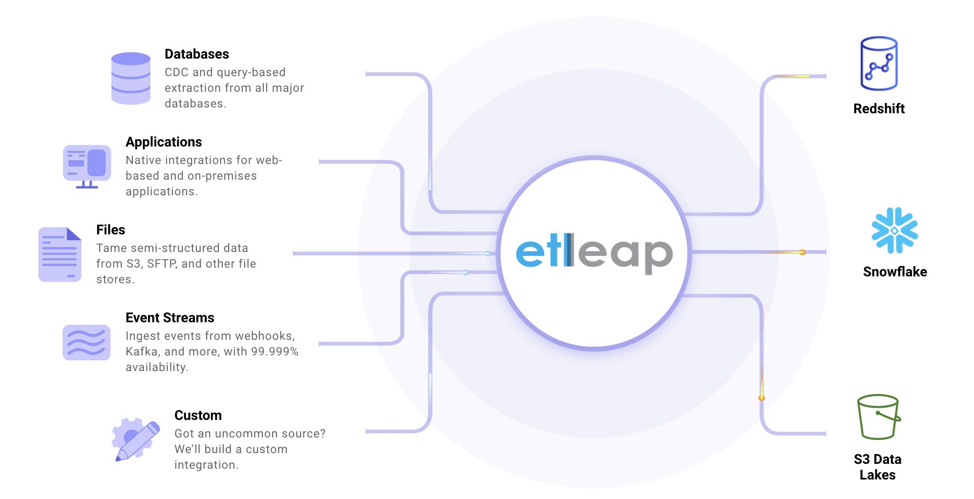 Snowflake ETL Tools: Etleap
