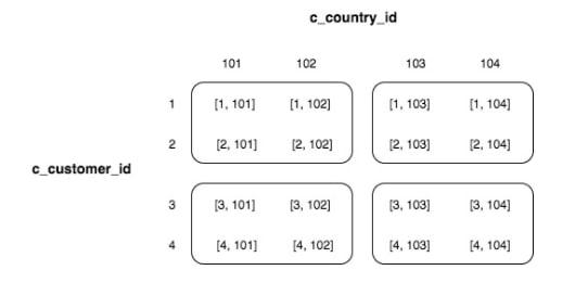 redshift sort keys - data stored in interleaved manner