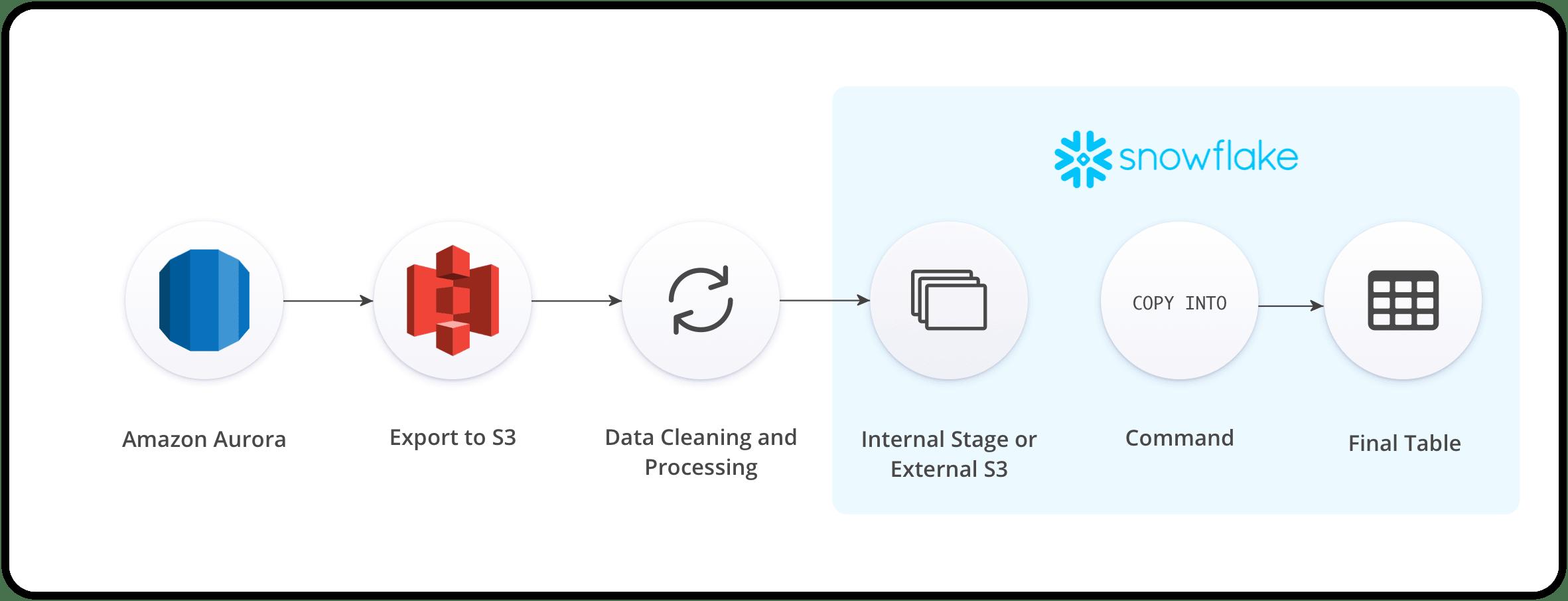 Steps to Move Aurora to Snowflake Using Custom Scripts