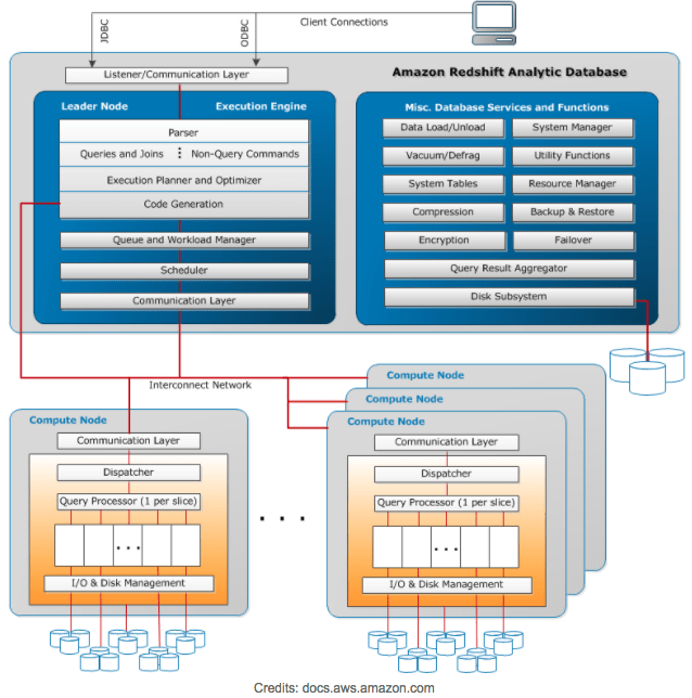 Redshift Architecture - Leader and Compute Nodes