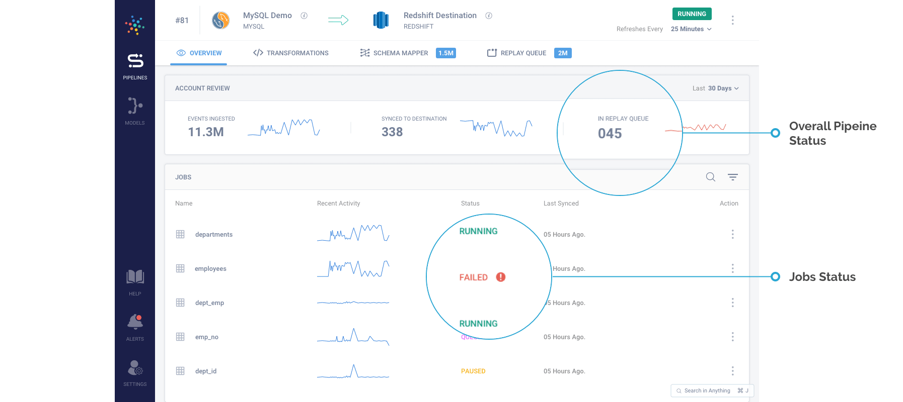 Overview of Pipelines on Hevo