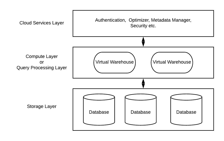 Snowflake Architecture: Hybrid Architecture