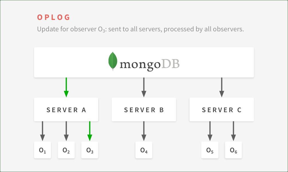MongoDB Oplogs.