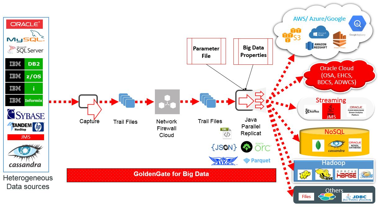 Oracle CDC to Kafka: GoldenGate for Big Data