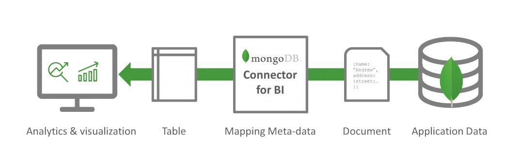 Connect Mongodb To Tableau 3 Easy Methods Learn Hevo
