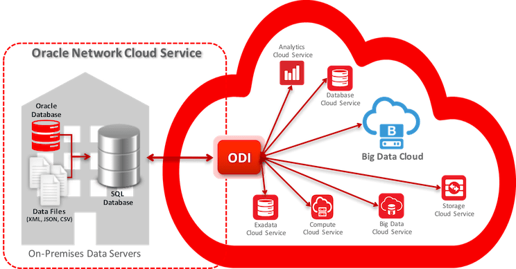 Oracle to Salesforce using Oracle Integration Cloud