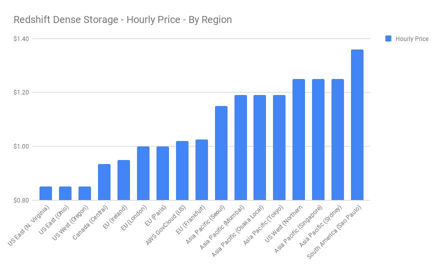 Region wise Redshift Pricing.