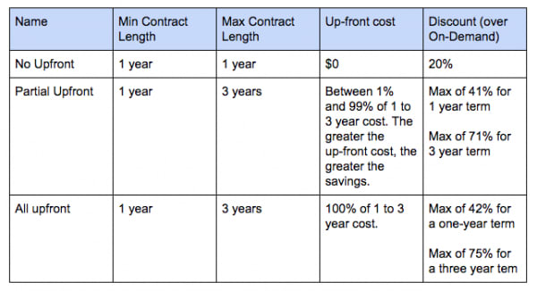 Redshift Pricing Strategy for Reserved Instance