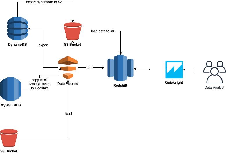 AWS Data Pipeline.