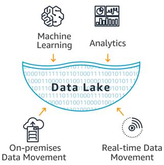 Data Lake.