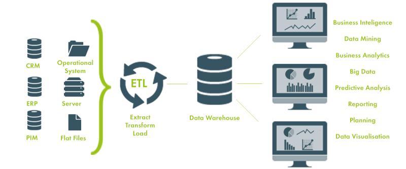 ETL Process.
