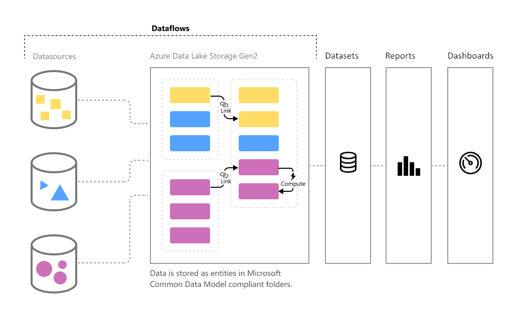 Dataflows in Power BI.