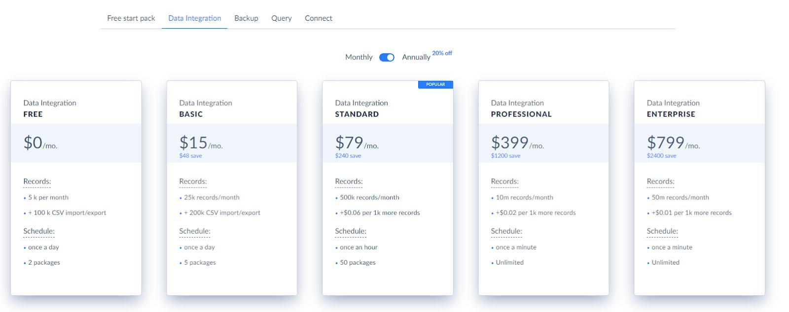 Skyvia Pricing.
